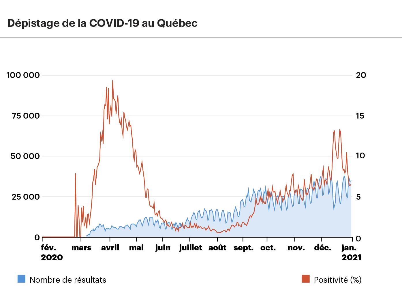 Graphique montrant le nombre de résultats de tests de COVID-19 et le taux de positivité au fil du temps