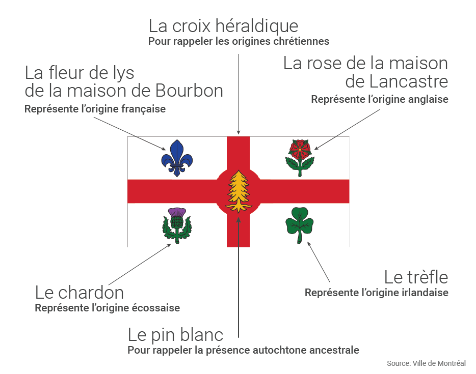 Les Nom Des Ville De Canada