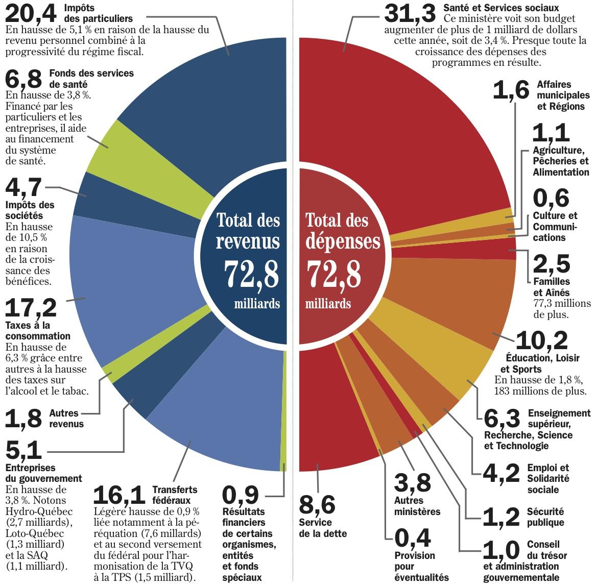economie budget secteur education pour hausse rapport