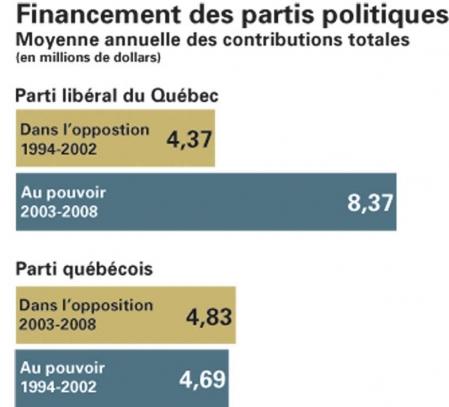 http://www.ledevoir.com/images_galerie/d_63922_61497/tableau-financement-des-partis.jpg