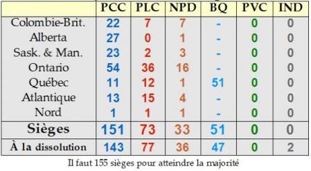 La projection du nombre de sièges par province.
